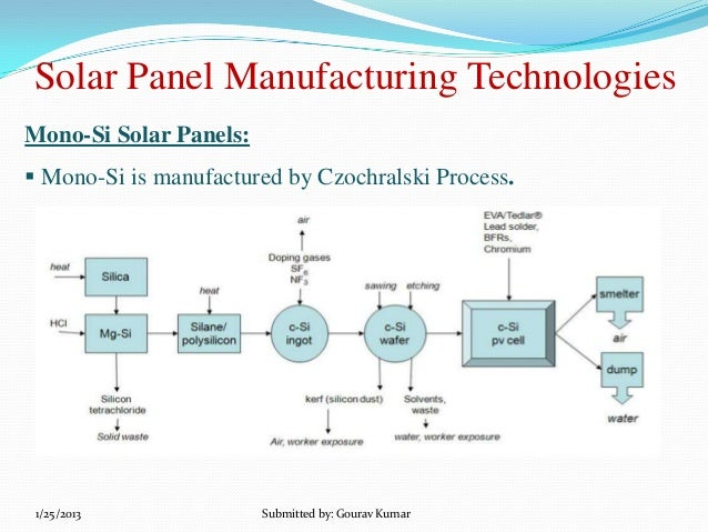 overview of the solar panel industry The total amount of solar energy incident on earth is vastly in  food, textiles, and  other industrial products and can also be used to warm.