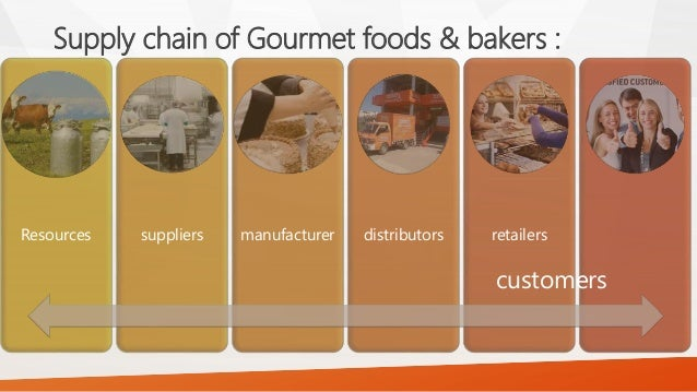gourmet supply chain in lahore Raaziq - first international conference & exhibition on logistics and supply chain management in lahore pakistan has gained the world wide recognition as an important regional gateway to international trade marks because of its very important strategic location.