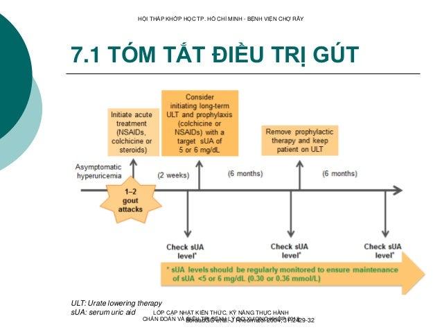 7.1 TÓM TẮT ĐIỀU TRỊ GÚT BordadGC et al. J Rheumatol 2004; 31:2429-32 ULT: Urate lowering therapy sUA: serum uric aid HỘI ...