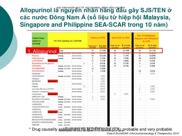 Allopurinol là nguyên nhân hàng đầu gây SJS/TEN ở các nước Đông Nam Á (số liệu từ hiệp hội Malaysia, Singapore and Philipp...