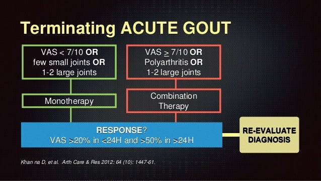Gout Review for Residents