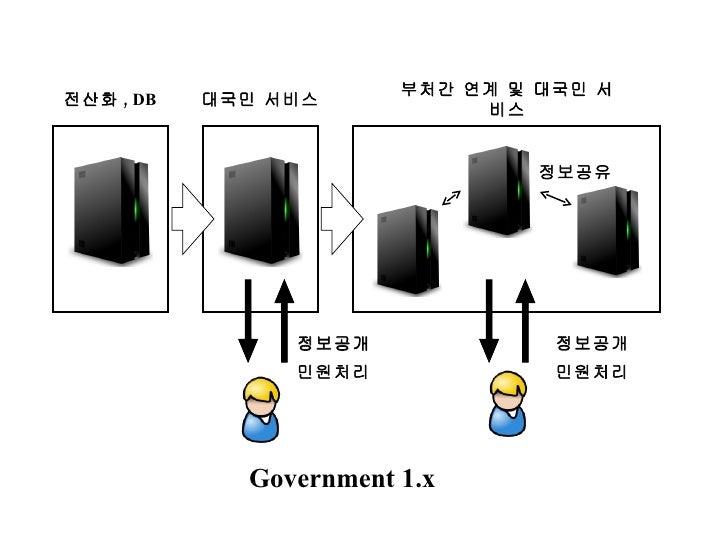 정보공개 정보공개 전산화 , DB 대국민 서비스 부처간 연계 및 대국민 서비스 정보공유 민원처리 민원처리 Government 1.x