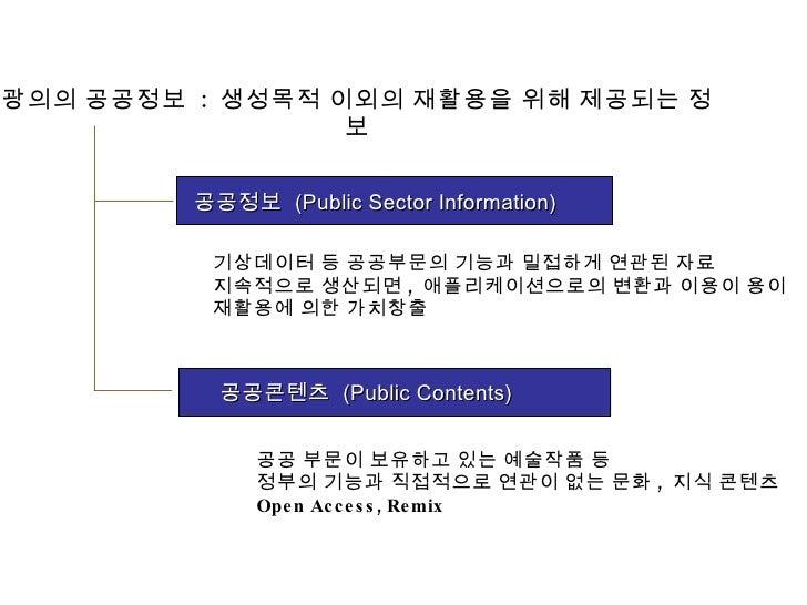 출처  : OECD, 2006,  지은희 (2006)  재인용  출처  : OECD, 2006,  지은희 (2006)  재인용  기상데이터 등 공공부문의 기능과 밀접하게 연관된 자료 지속적으로 생산되면 ,  애플리케...
