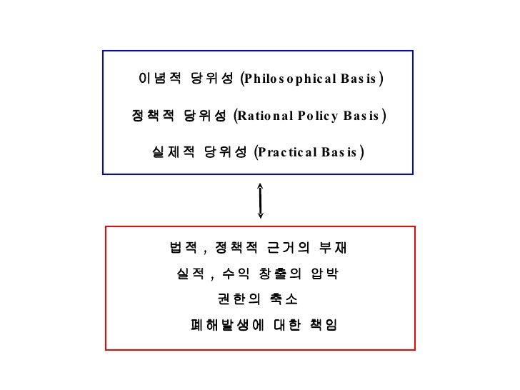 이념적 당위성 (Philosophical Basis) 정책적 당위성 (Rational Policy Basis) 실제적 당위성 (Practical Basis)  실적 ,  수익 창출의 압박 법적 ,  정책적 근거의 부재 ...
