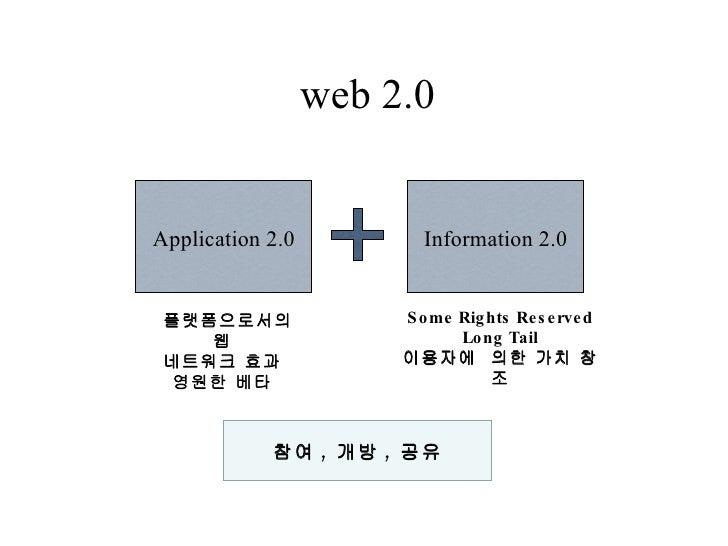web 2.0 플랫폼으로서의 웹 네트워크 효과 영원한 베타 Some Rights Reserved Long Tail 이용자에  의한 가치 창조 Application 2.0 Information 2.0 참여 ,  개방 , ...