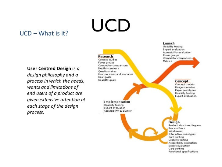 """UCD$–$What$is$it?$                                   UCD$   User%Centred%Design%is$a""""    design""""philosophy""""and""""a""""    proce..."""