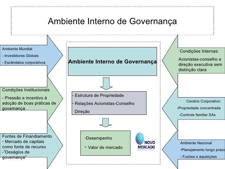 Ambiente Interno de Governança <ul><li>Ambiente Mundial </li></ul><ul><li>Investidores Globais </li></ul><ul><li>Escândalo...
