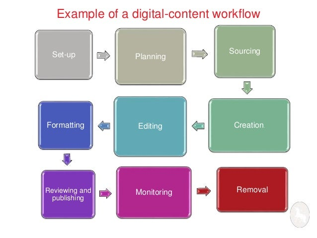 Example of a digital-content workflow  Set-up Planning  Sourcing  Formatting Editing Creation.  Reviewing and  publishing ...