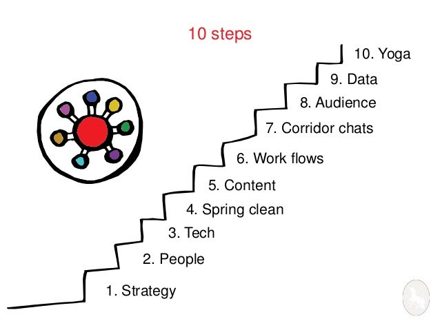 10 steps  3. Tech  2. People  1. Strategy  10. Yoga  9. Data  7. Corridor chats  6. Work flows  5. Content  8. Audience  4...