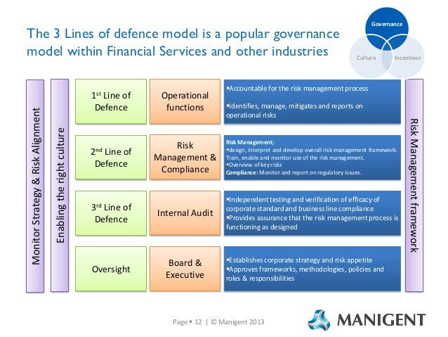 Enabling the right culture  1st Line of Defence  Operational functions  Culture  Incentives  Accountable for the risk man...