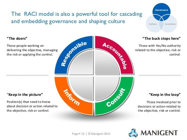 """The RACI model is also a powerful tool for cascading and embedding governance and shaping culture """"The doers"""" Those people..."""