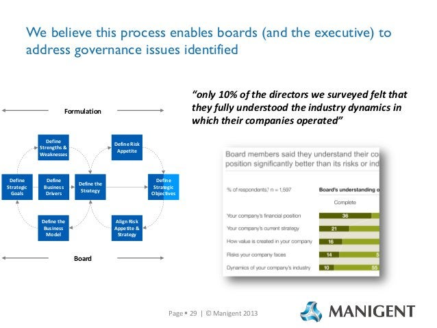"""We believe this process enables boards (and the executive) to address governance issues identified """"only 10% of the direct..."""