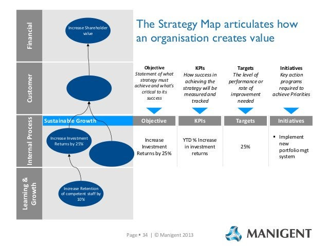 Internal Process Learning & Growth  The Strategy Map articulates how an organisation creates value Objective Statement of ...