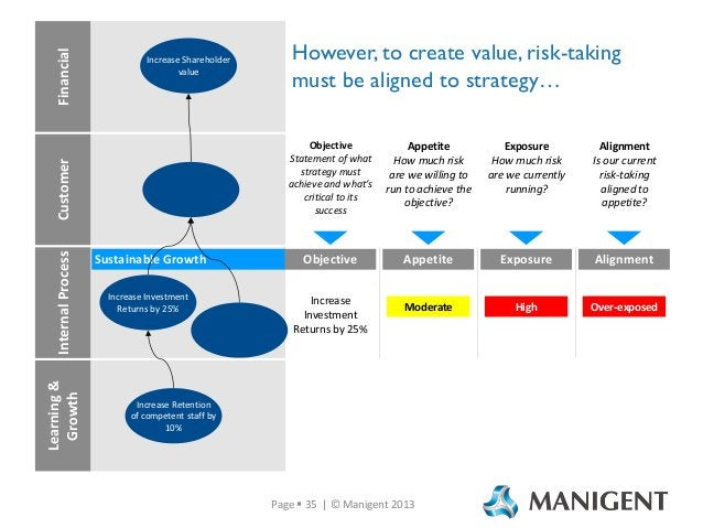 Internal Process Learning & Growth  However, to create value, risk-taking must be aligned to strategy… Objective Statement...