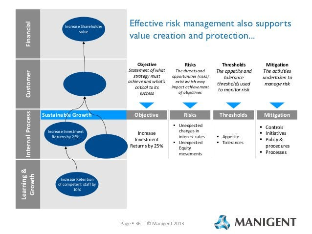 Internal Process Learning & Growth  Effective risk management also supports value creation and protection... Objective Sta...