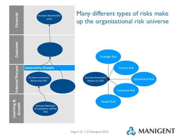 Financial Learning & Growth  Internal Process  Customer  Increase Shareholder value  Many different types of risks make up...