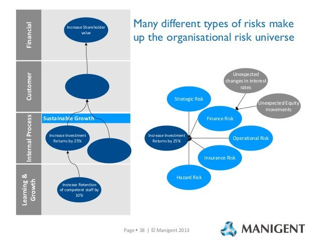 Internal Process Learning & Growth  Many different types of risks make up the organisational risk universe Unexpected chan...