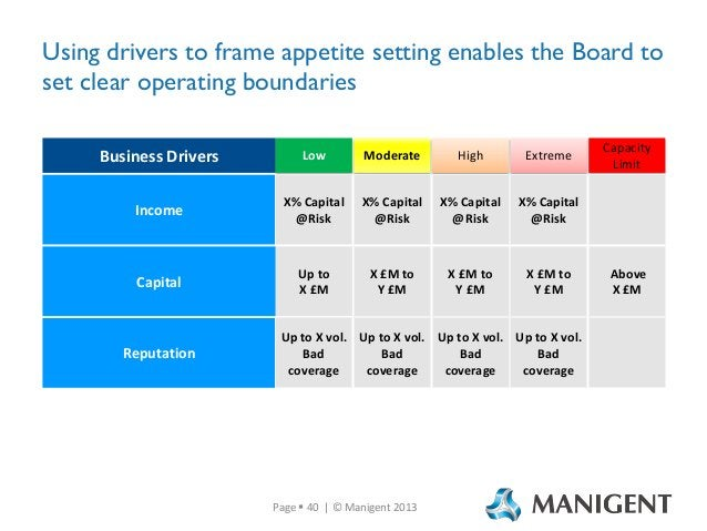 Using drivers to frame appetite setting enables the Board to set clear operating boundaries Business Drivers  Low  Moderat...