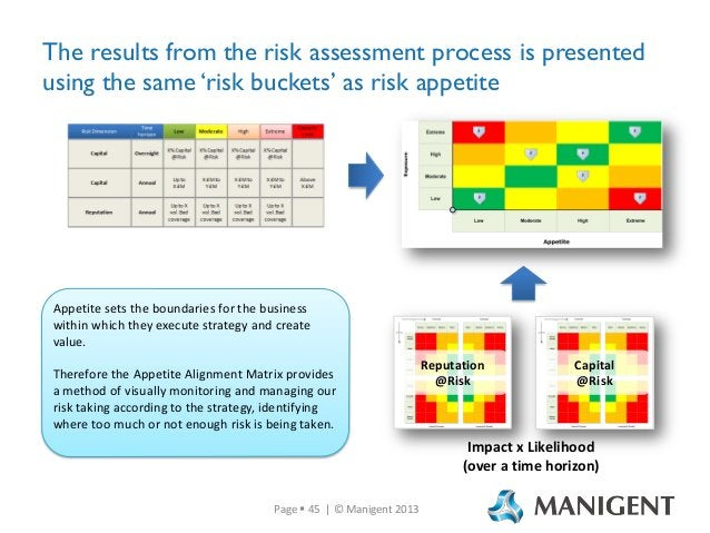 The results from the risk assessment process is presented using the same 'risk buckets' as risk appetite  Appetite sets th...
