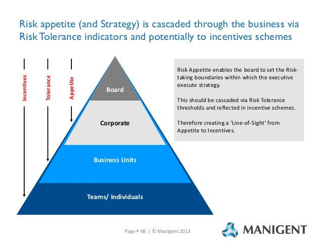 Appetite  Tolerance  Incentives  Risk appetite (and Strategy) is cascaded through the business via Risk Tolerance indicato...
