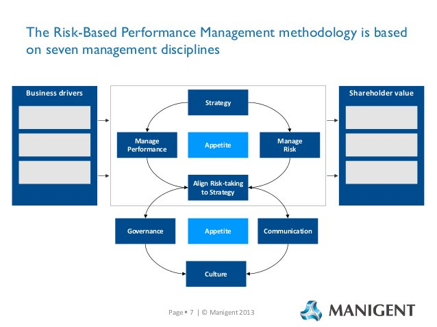 The Risk-Based Performance Management methodology is based on seven management disciplines Business drivers  Shareholder v...