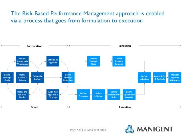 The Risk-Based Performance Management approach is enabled via a process that goes from formulation to execution  Execution...