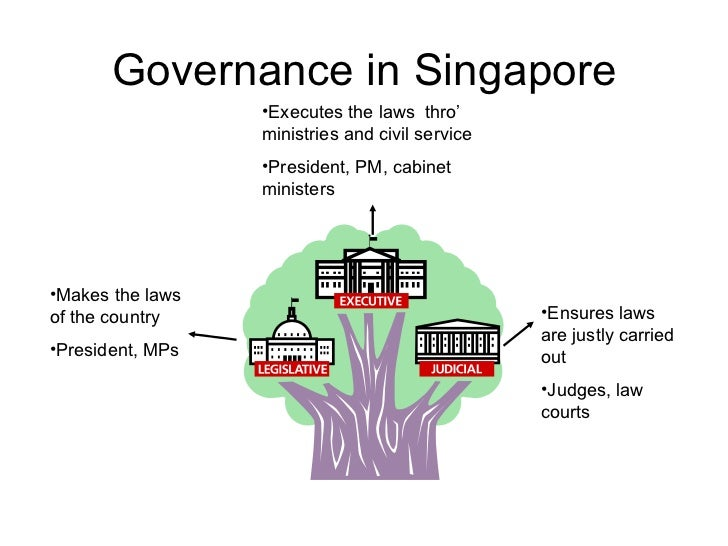 Governance in Singapore <ul><li>Makes the laws of the country </li></ul><ul><li>President, MPs </li></ul><ul><li>Executes ...