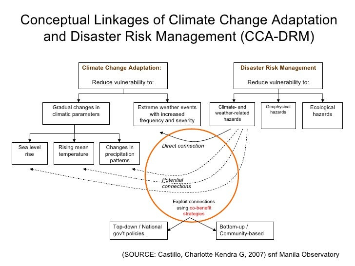 essay about climate change adaptation and disaster preparedness 2018-8-24 gend 3032 climate change essay  office of disaster preparedness and emergency management  women must also be included in these programmes for adaptation and.
