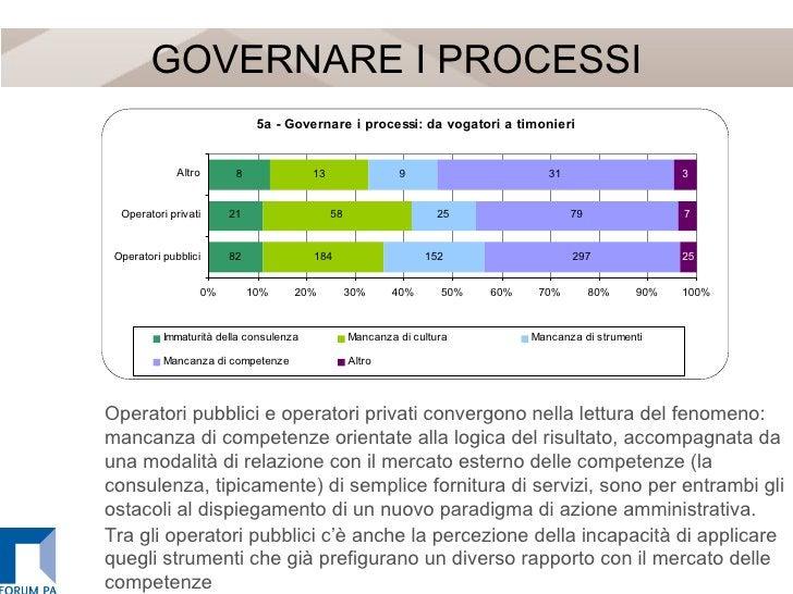 GOVERNARE I PROCESSI Operatori pubblici e operatori privati convergono nella lettura del fenomeno: mancanza di competenze ...