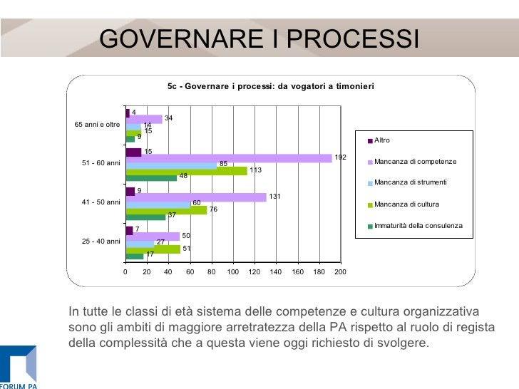 GOVERNARE I PROCESSI In tutte le classi di età sistema delle competenze e cultura organizzativa sono gli ambiti di maggior...