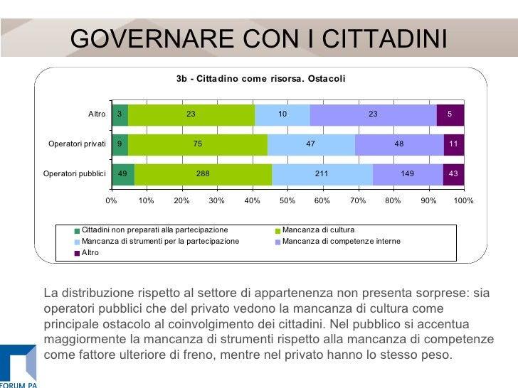 GOVERNARE CON I CITTADINI La distribuzione rispetto al settore di appartenenza non presenta sorprese: sia operatori pubbli...