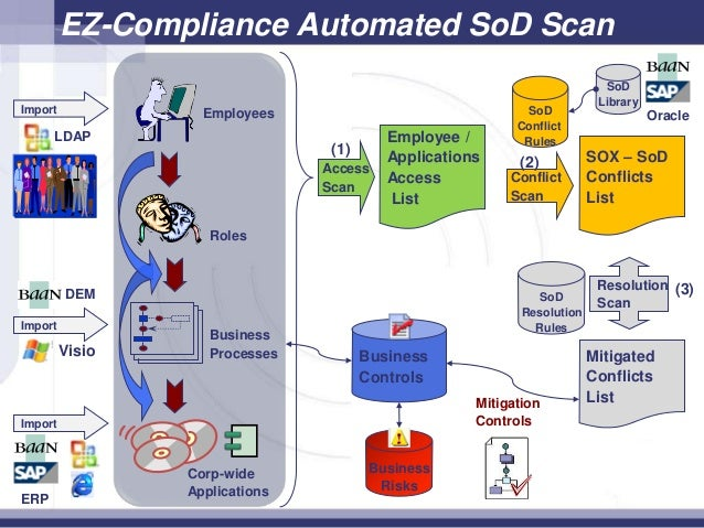 Government and SOX Compliance for ERP Systems – List of Erp Systems