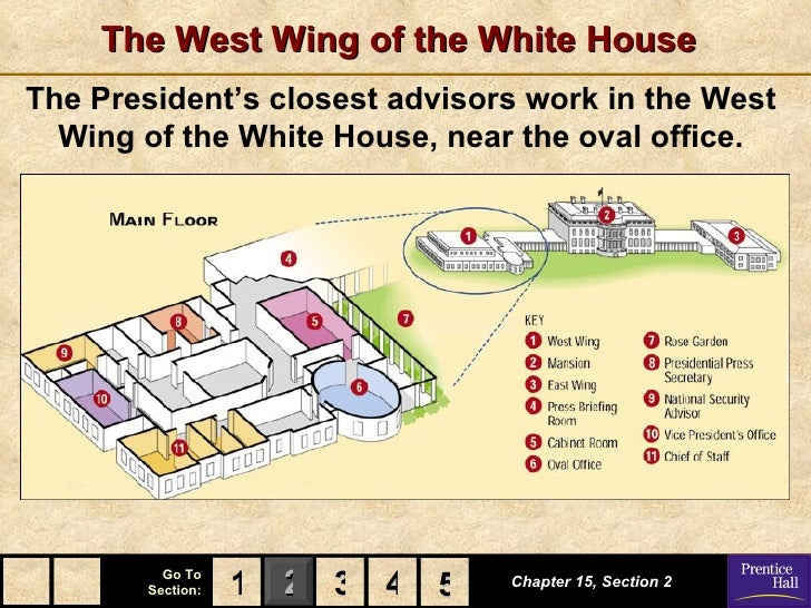 The West Wing of the White HouseThe President's closest advisors work in the West  Wing of the White House, near the oval ...