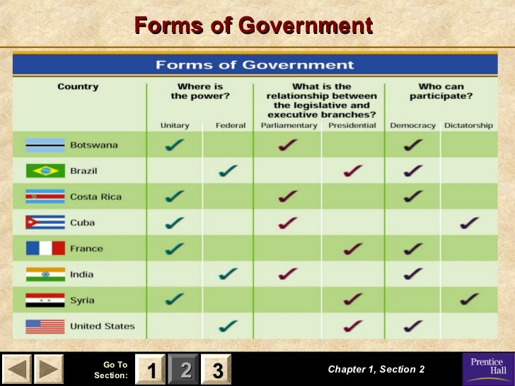 Forms of government worksheet pdf
