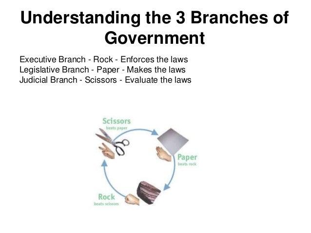 Government week 1 – Legislative Branch Worksheet