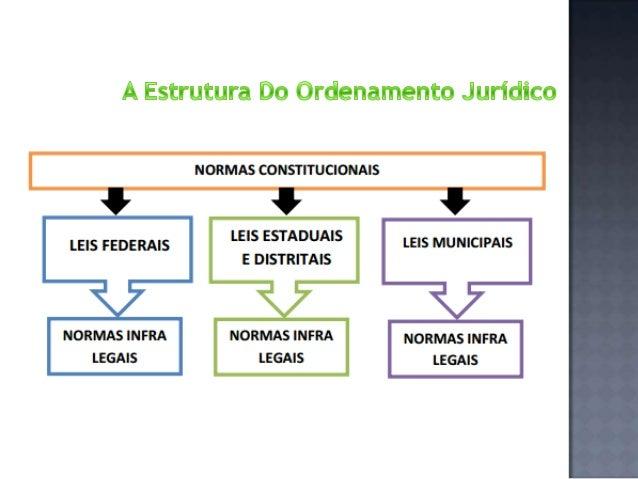Os três níveis normativos possuem uma relação de subordinação, formal e material: SUBORDINAÇÃO FORMAL significa que um ato...