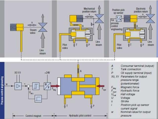 governor woodward 505 calibration 19 638?cb=1398477606 governor woodward 505 calibration woodward 505 wiring diagram at gsmx.co