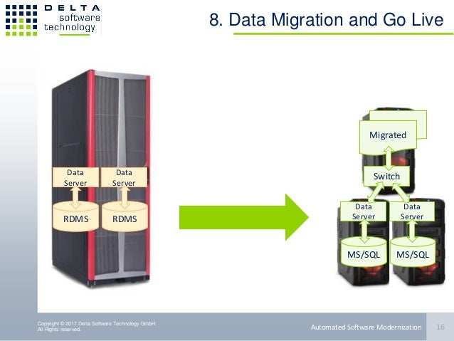 Copyright © 2017 Delta Software Technology GmbH. All Rights reserved. Migrated 8. Data Migration and Go Live 16Automated S...