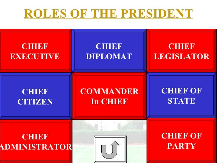 presidential roles Chief of state or head of state roles: this role requires a president to be an inspiring examplefor the american people.
