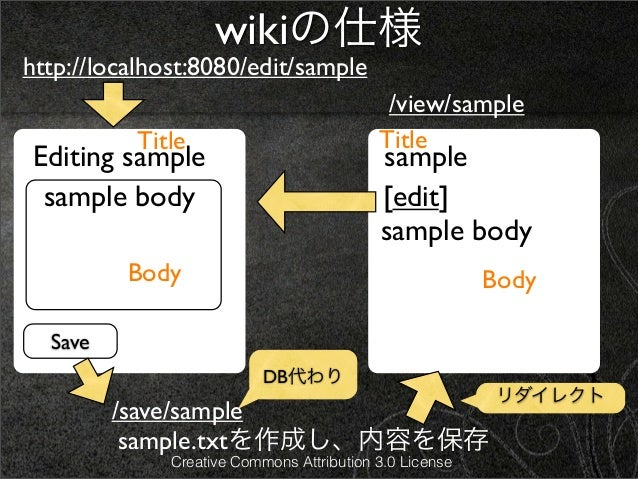 wikiの仕様http://localhost:8080/edit/sample                                            /view/sample          Title           ...