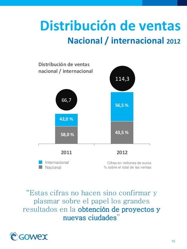 Distribución de ventasNacional / internacional 2012102011 2012Distribución de ventasnacional / internacional42,0 %58,0 %56...