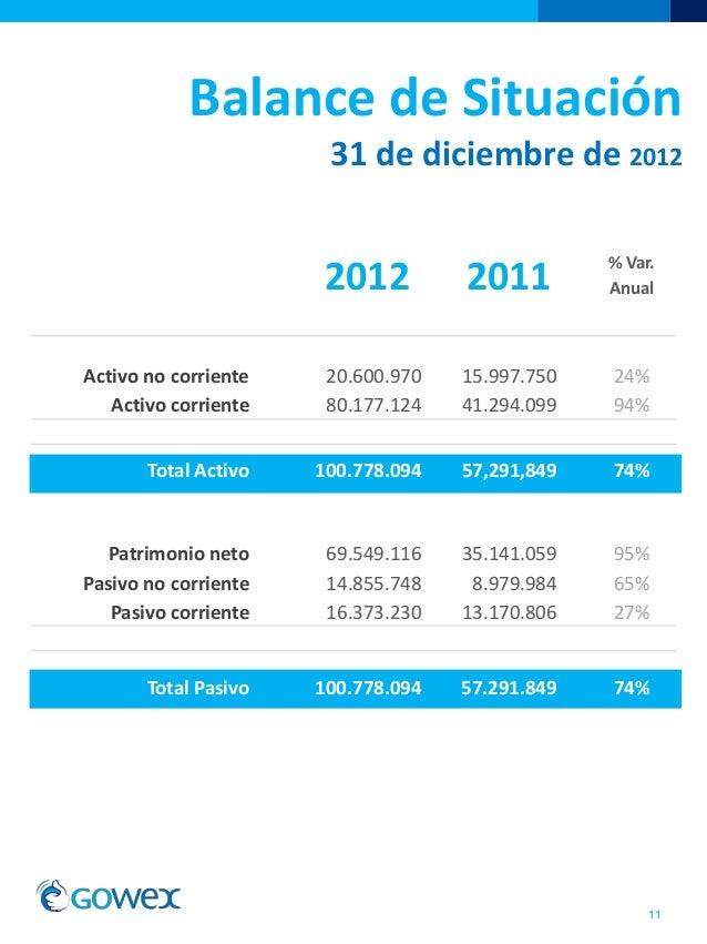 Balance de Situación31 de diciembre de 2012112012 2011 % Var.AnualActivo no corriente 20.600.970 15.997.750 24%Activo corr...