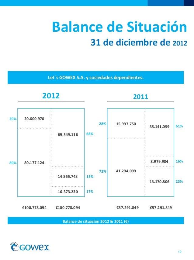 Balance de Situación31 de diciembre de 201212Let´s GOWEX S.A. y sociedades dependientes.2012 201120% 20.600.97069.549.1161...