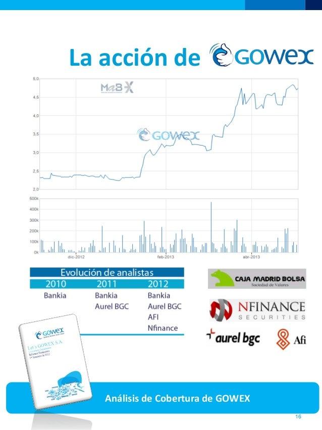 La acción de16Análisis de Cobertura de GOWEX