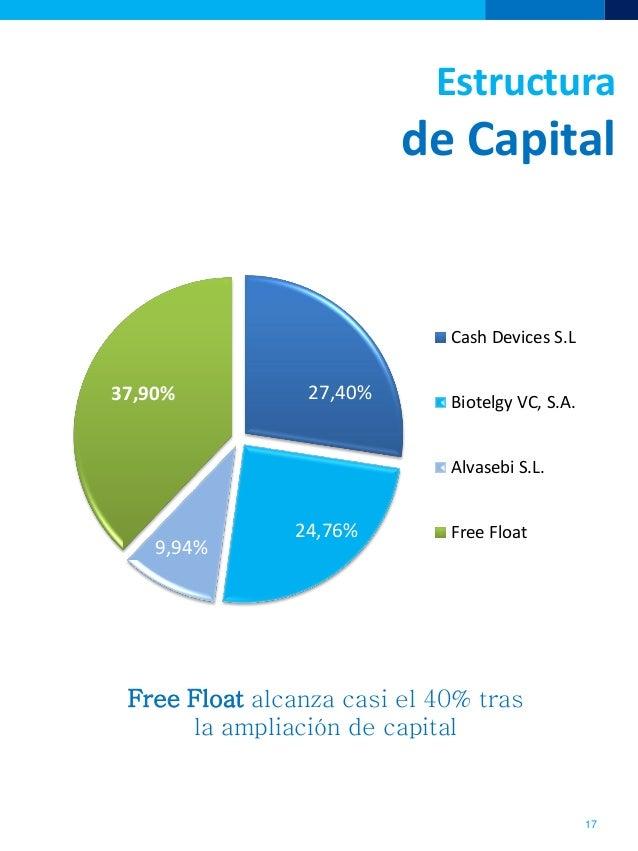 27,40%24,76%9,94%37,90%Cash Devices S.LBiotelgy VC, S.A.Alvasebi S.L.Free FloatEstructurade CapitalFree Float alcanza casi...