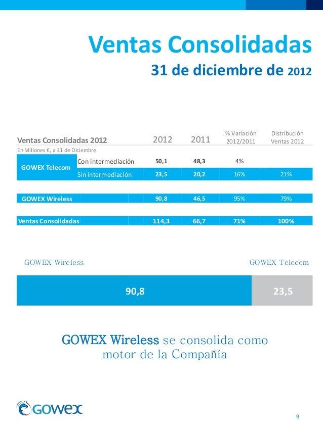Ventas Consolidadas31 de diciembre de 20129Ventas Consolidadas 2012 2012 2011% Variación2012/2011DistribuciónVentas 2012En...