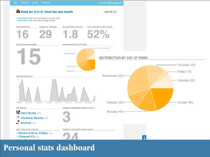 Personal stats dashboard