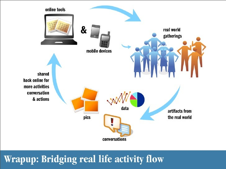 Wrapup: Bridging real life activity flow