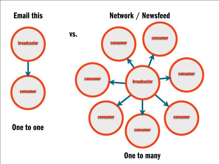 Email this                      Network / Newsfeed                 vs.                                     consumer  broad...