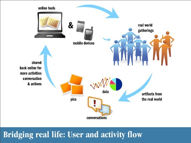 Bridging real life: User and activity flow
